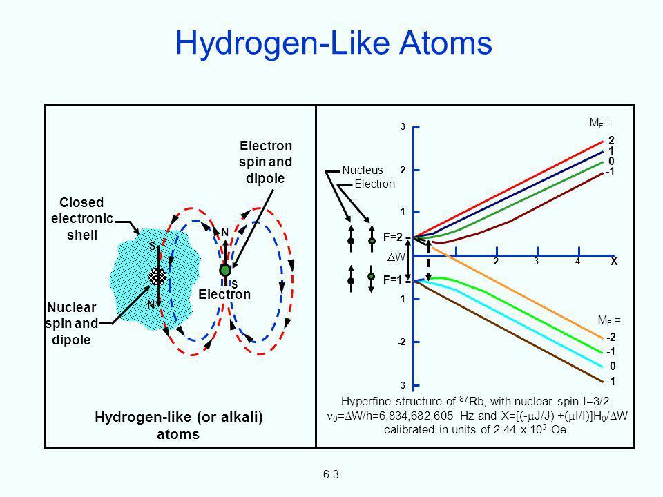 6-3 Hydrogen-like (or alkali) atoms Hyperfine structure of 87 Rb, with nuclear spin I=3/2, 0 = W/h=6,834,682,605 Hz and X=[(- J/J) +( I/I)]H 0 / W cal