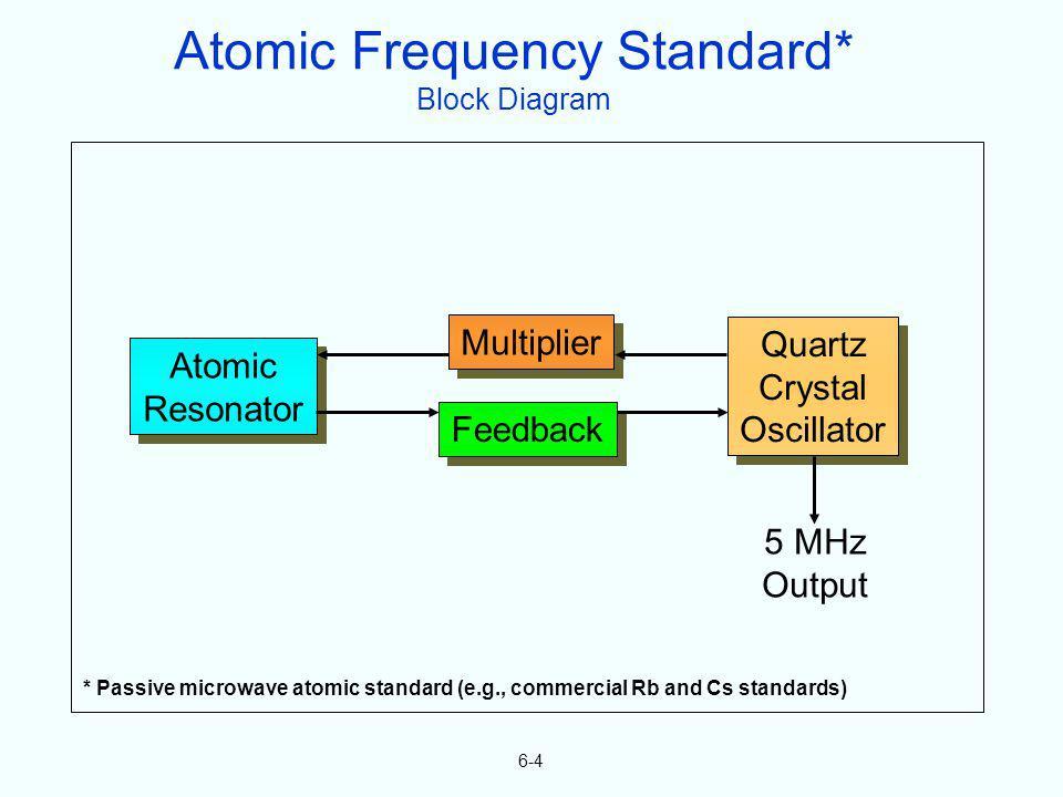 6-4 Atomic Resonator Atomic Resonator Feedback Multiplier Quartz Crystal Oscillator Quartz Crystal Oscillator 5 MHz Output Atomic Frequency Standard*