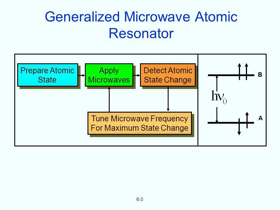 6-5 Prepare Atomic State Prepare Atomic State Apply Microwaves Apply Microwaves Detect Atomic State Change Detect Atomic State Change Tune Microwave F