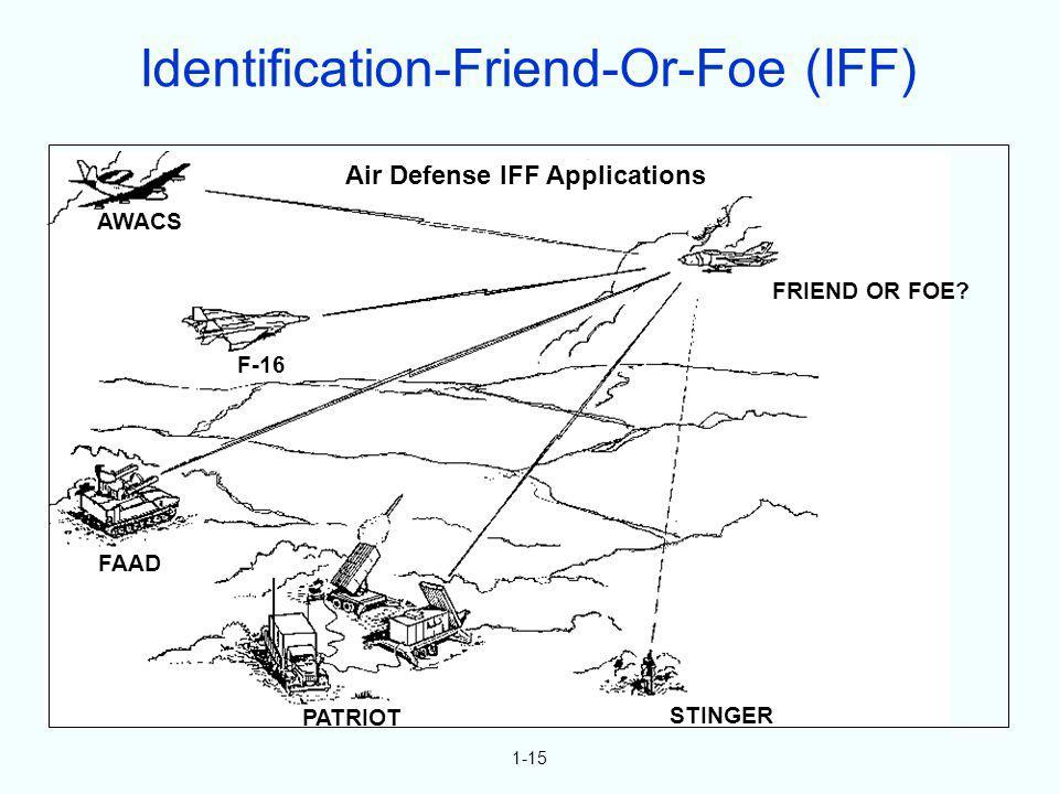 1-15 F-16 AWACS FAAD PATRIOT STINGER FRIEND OR FOE? Air Defense IFF Applications Identification-Friend-Or-Foe (IFF)