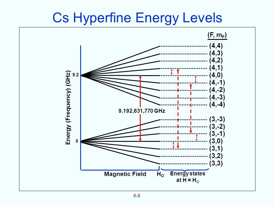 6-9 9.2 0 Energy (Frequency) (GHz) Magnetic Field H O Energy states at H = H O (F, m F ) (4,4) (4,3) (4,2) (4,1) (4,0) (4,-1) (4,-2) (4,-3) (4,-4) (3,