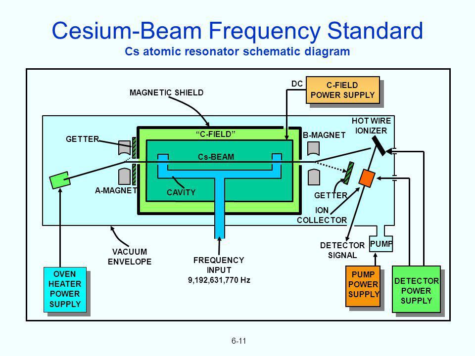 Cs atomic resonator schematic diagram 6-11 HOT WIRE IONIZER B-MAGNET GETTER ION COLLECTOR PUMP DETECTOR SIGNAL PUMP POWER SUPPLY DETECTOR POWER SUPPLY