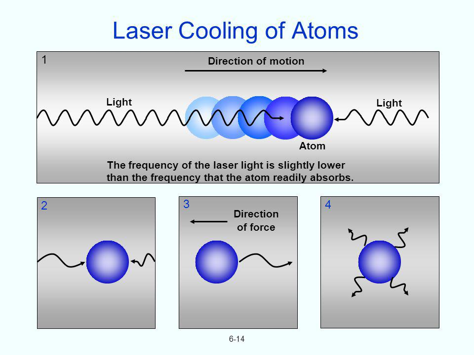 Atom Direction of motion Light 1 2 3 4 Direction of force 6-14 Laser Cooling of Atoms The frequency of the laser light is slightly lower than the freq