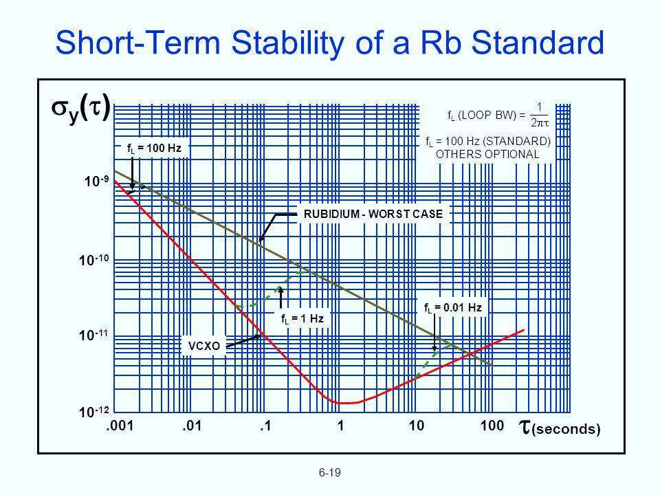 6-19.001.01.1110100 (seconds) 10 -9 10 -10 10 -11 10 -12 y ( ) f L (LOOP BW) = f L = 100 Hz (STANDARD) OTHERS OPTIONAL f L = 0.01 Hz f L = 1 Hz VCXO R