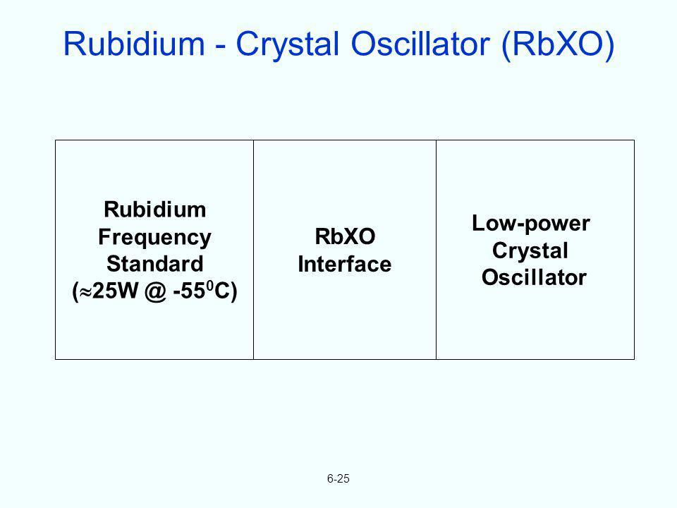 6-25 Rubidium Frequency Standard ( 25W @ -55 0 C) RbXO Interface Low-power Crystal Oscillator Rubidium - Crystal Oscillator (RbXO)