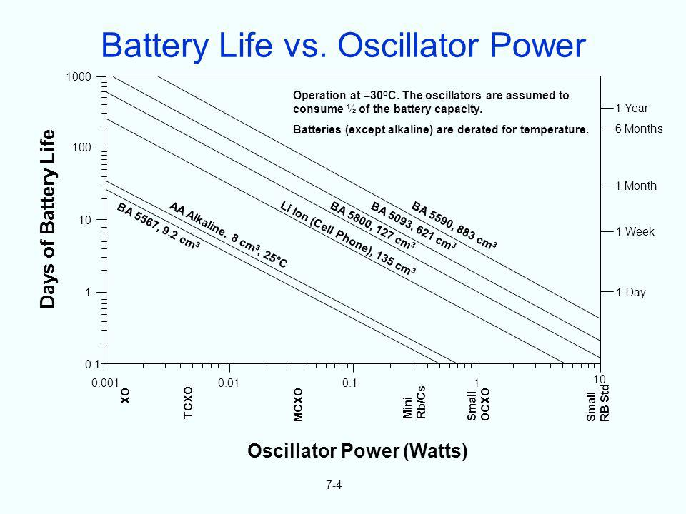 Oscillator Power (Watts) Operation at –30 o C. The oscillators are assumed to consume ½ of the battery capacity. Batteries (except alkaline) are derat