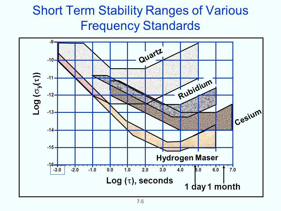 7-5 Log ( y ( )) Log ( ), seconds -3.0 -2.00.01.02.03.04.05.06.07.0 1 day 1 month -9 -10 -11 -12 -13 -14 -15 -16 Hydrogen Maser Rubidium Quartz Cesium