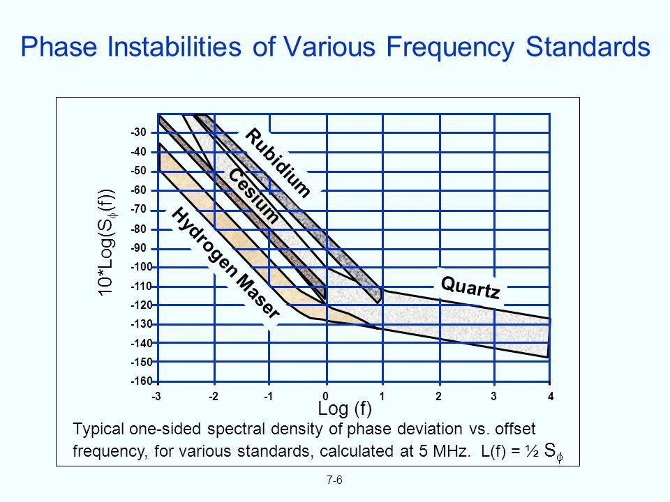 7-6 Typical one-sided spectral density of phase deviation vs. offset frequency, for various standards, calculated at 5 MHz. L(f) = ½ S -30 -40 -50 -60