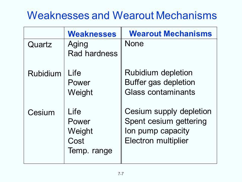7-7 Quartz Rubidium Cesium Weaknesses Aging Rad hardness Life Power Weight Life Power Weight Cost Temp. range Wearout Mechanisms None Rubidium depleti