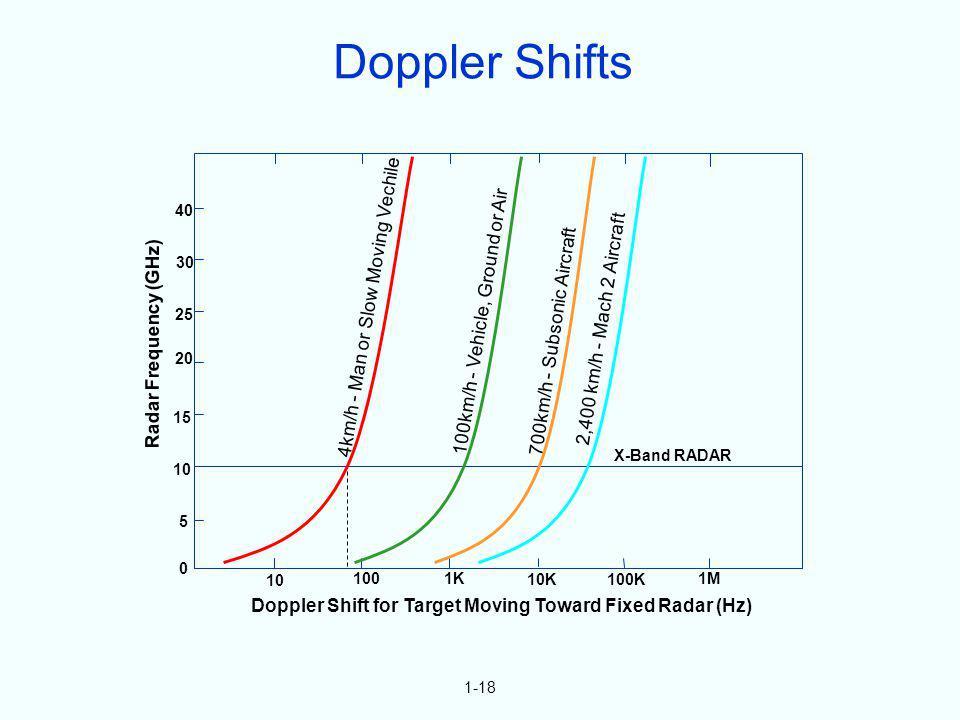 1-18 Doppler Shift for Target Moving Toward Fixed Radar (Hz) 5 0 10 15 20 25 30 40 10 1001K 10K100K 1M Radar Frequency (GHz) 4km/h - Man or Slow Movin