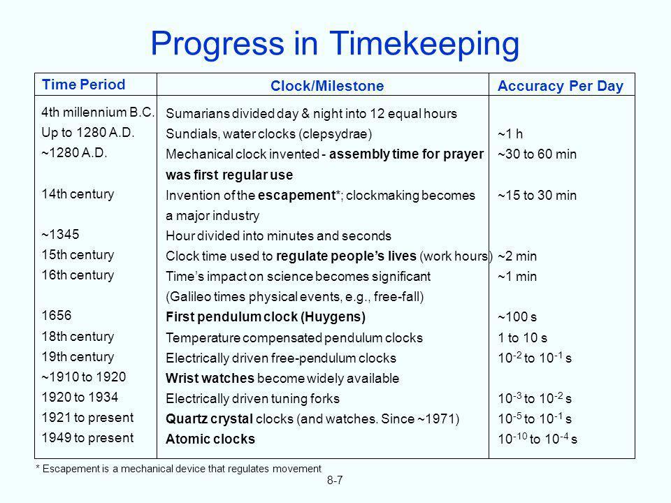 8-7 Time Period 4th millennium B.C. Up to 1280 A.D. ~1280 A.D. 14th century ~1345 15th century 16th century 1656 18th century 19th century ~1910 to 19