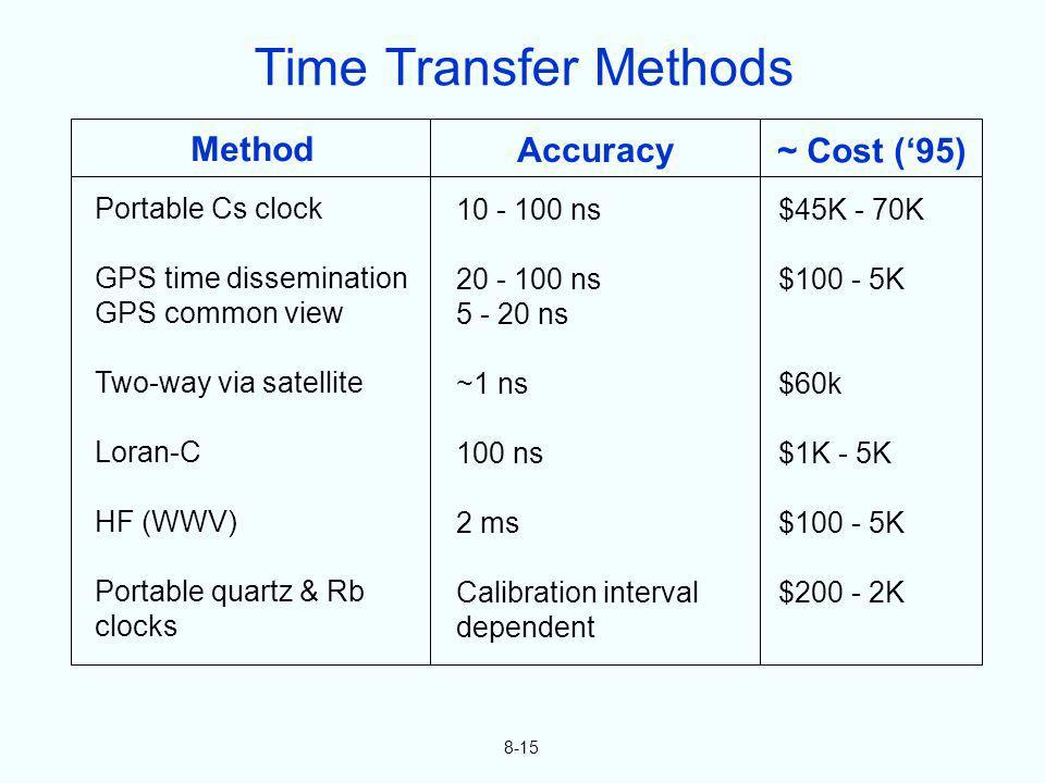 8-15 Method Portable Cs clock GPS time dissemination GPS common view Two-way via satellite Loran-C HF (WWV) Portable quartz & Rb clocks Accuracy 10 -