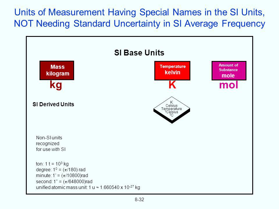 SI Base Units Mass kilogram kg Temperature kelvin K Amount of Substance mole mol K Celsius Temperature 0 Celsius 0 C SI Derived Units ton: 1 t = 10 3
