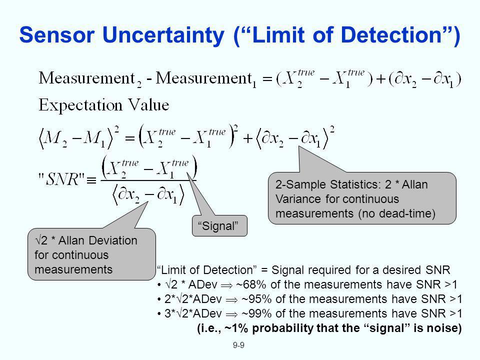Sensor Uncertainty (Limit of Detection) 2-Sample Statistics: 2 * Allan Variance for continuous measurements (no dead-time) 2 * Allan Deviation for con
