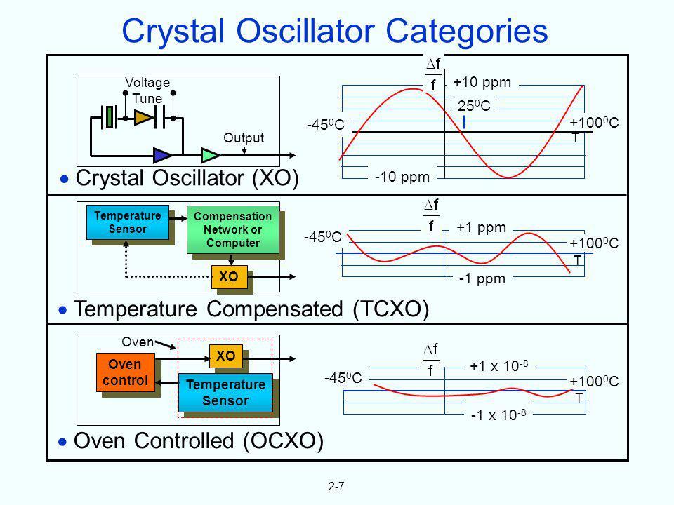 2-7 Temperature Sensor Temperature Sensor Compensation Network or Computer Compensation Network or Computer XO Temperature Compensated (TCXO) -45 0 C