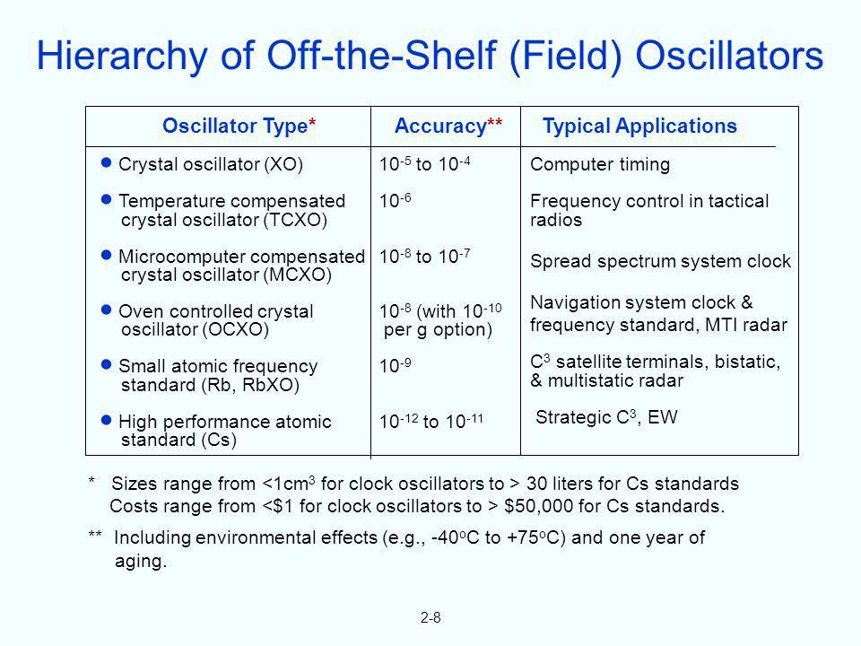2-8 Oscillator Type* Crystal oscillator (XO) Temperature compensated crystal oscillator (TCXO) Microcomputer compensated crystal oscillator (MCXO) Ove
