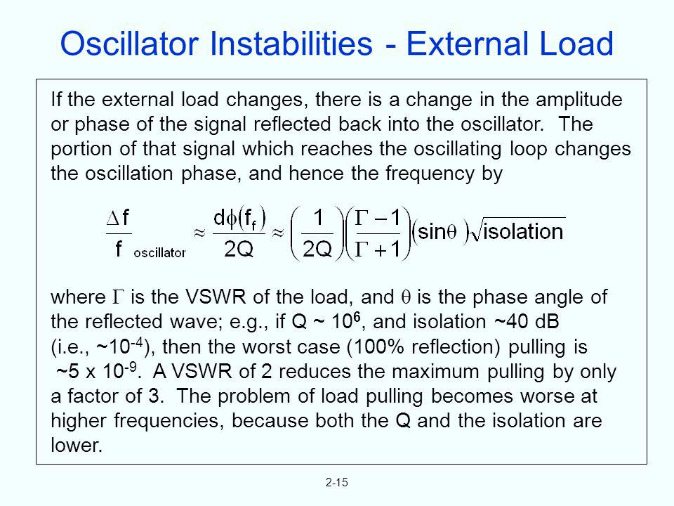 2-15 If the external load changes, there is a change in the amplitude or phase of the signal reflected back into the oscillator. The portion of that s