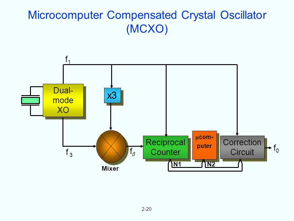 2-20 Dual- mode XO Dual- mode XO x3 Reciprocal Counter Reciprocal Counter com- puter Correction Circuit Correction Circuit N1N2 f1f1 f 3 f f0f0 Mixer