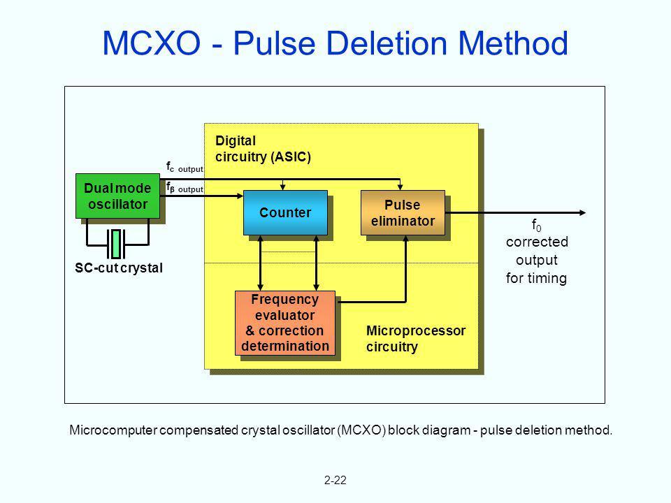 Dual mode oscillator Dual mode oscillator Pulse eliminator Pulse eliminator Frequency evaluator & correction determination Frequency evaluator & corre
