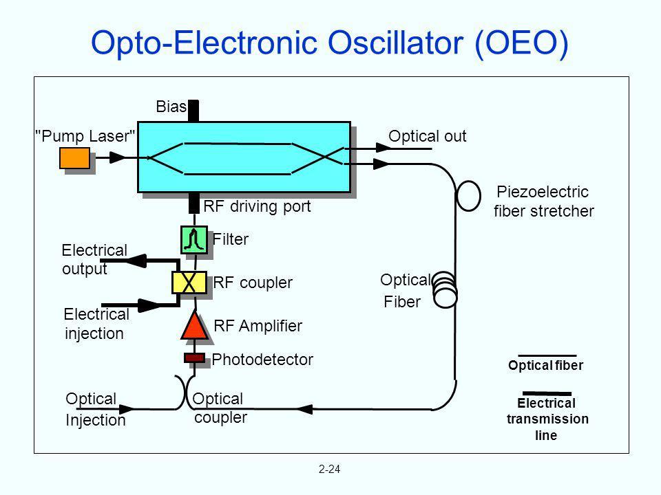 2-24 Optical fiber Electrical transmission line Bias Optical out