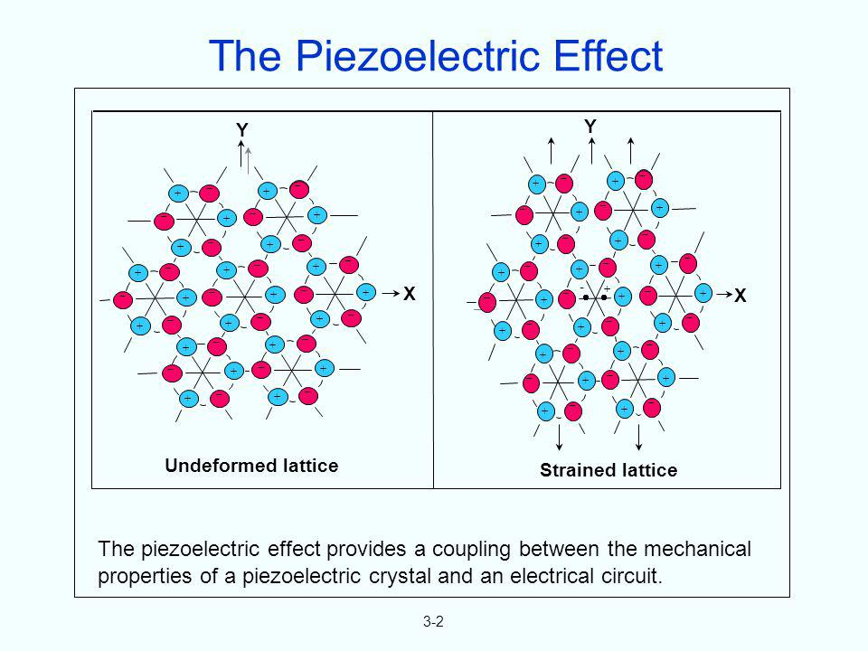3-2 The piezoelectric effect provides a coupling between the mechanical properties of a piezoelectric crystal and an electrical circuit. Undeformed la