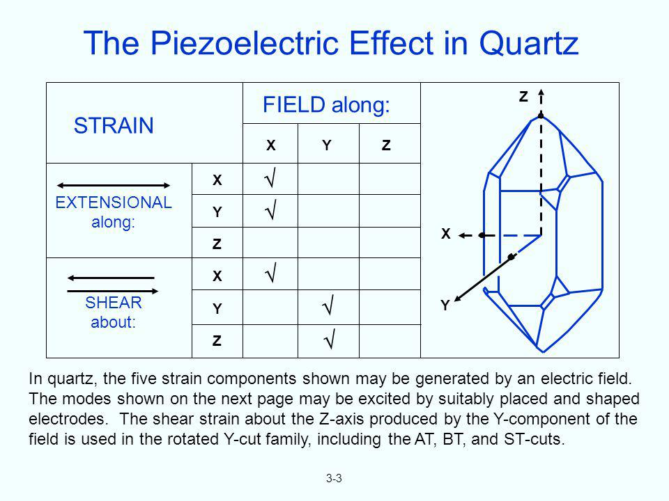 3-3 In quartz, the five strain components shown may be generated by an electric field. The modes shown on the next page may be excited by suitably pla