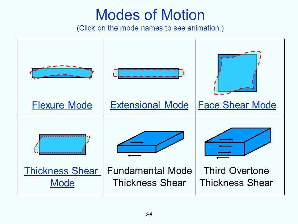 3-4 Flexure Mode Extensional ModeFace Shear Mode Thickness Shear Mode Fundamental Mode Thickness Shear Third Overtone Thickness Shear Modes of Motion