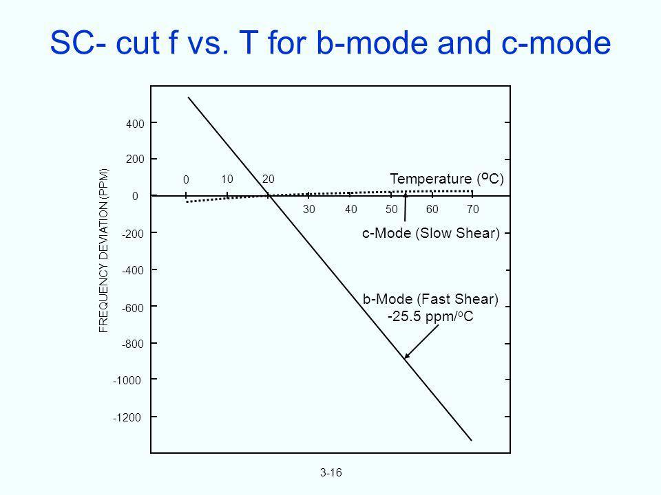 400 200 0 -200 -400 -600 -800 -1000 -1200 0 1020 30 40506070 b-Mode (Fast Shear) -25.5 ppm/ o C c-Mode (Slow Shear) Temperature ( O C) FREQUENCY DEVIA