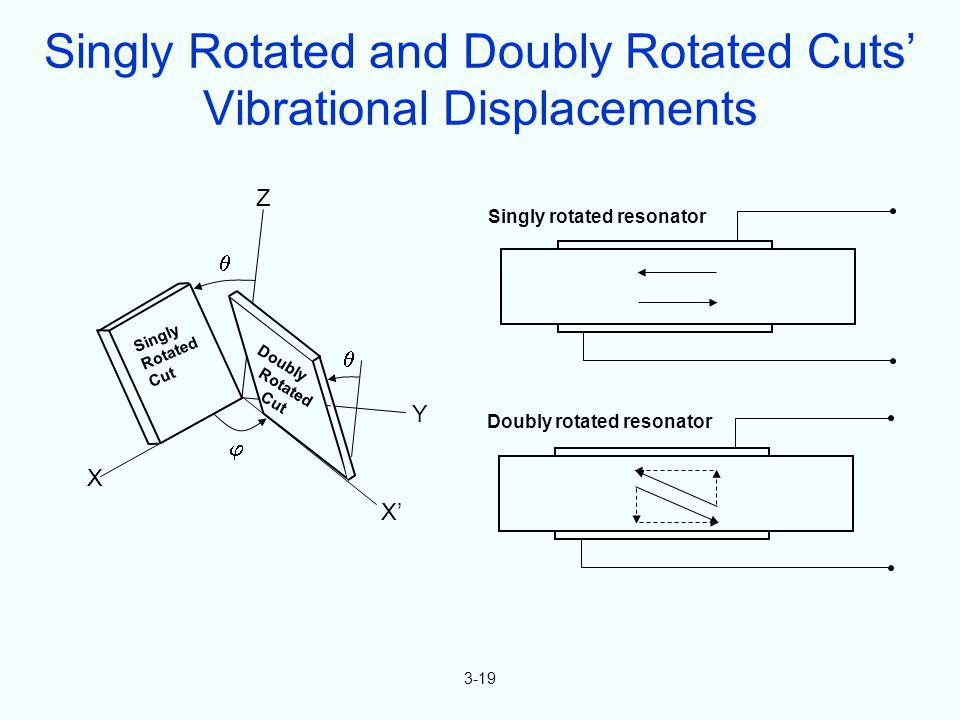 Singly Rotated Cut Doubly Rotated Cut X X Y Z 3-19 Singly Rotated and Doubly Rotated Cuts Vibrational Displacements Singly rotated resonator Doubly ro