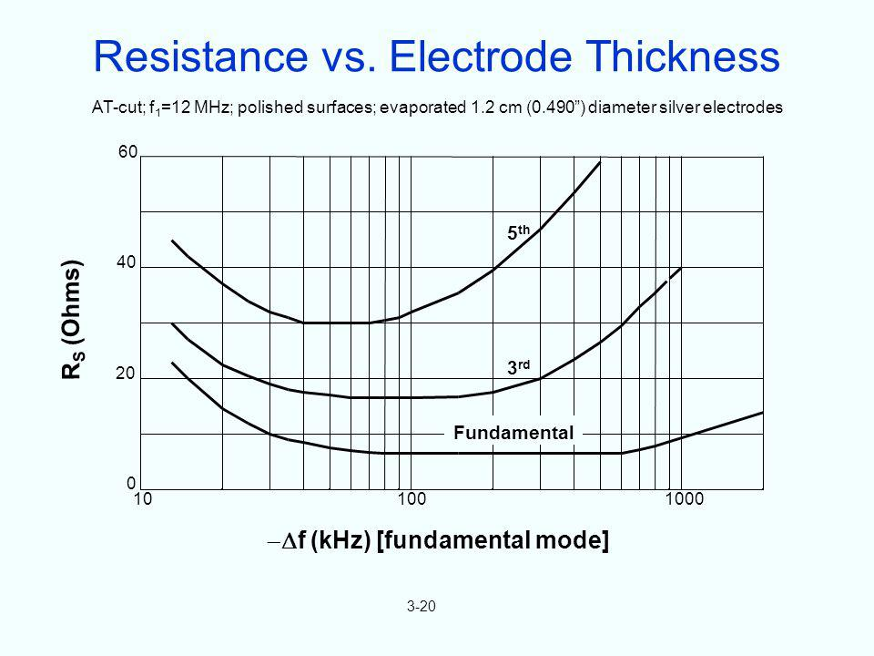 R S (Ohms) f (kHz) [fundamental mode] 0 20 40 60 100 100010 AT-cut; f 1 =12 MHz; polished surfaces; evaporated 1.2 cm (0.490) diameter silver electrod