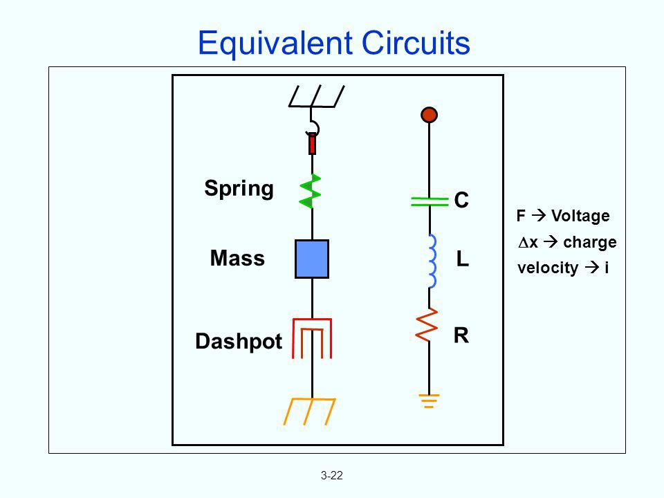 3-22 C L R Spring Mass Dashpot Equivalent Circuits F Voltage x charge velocity i