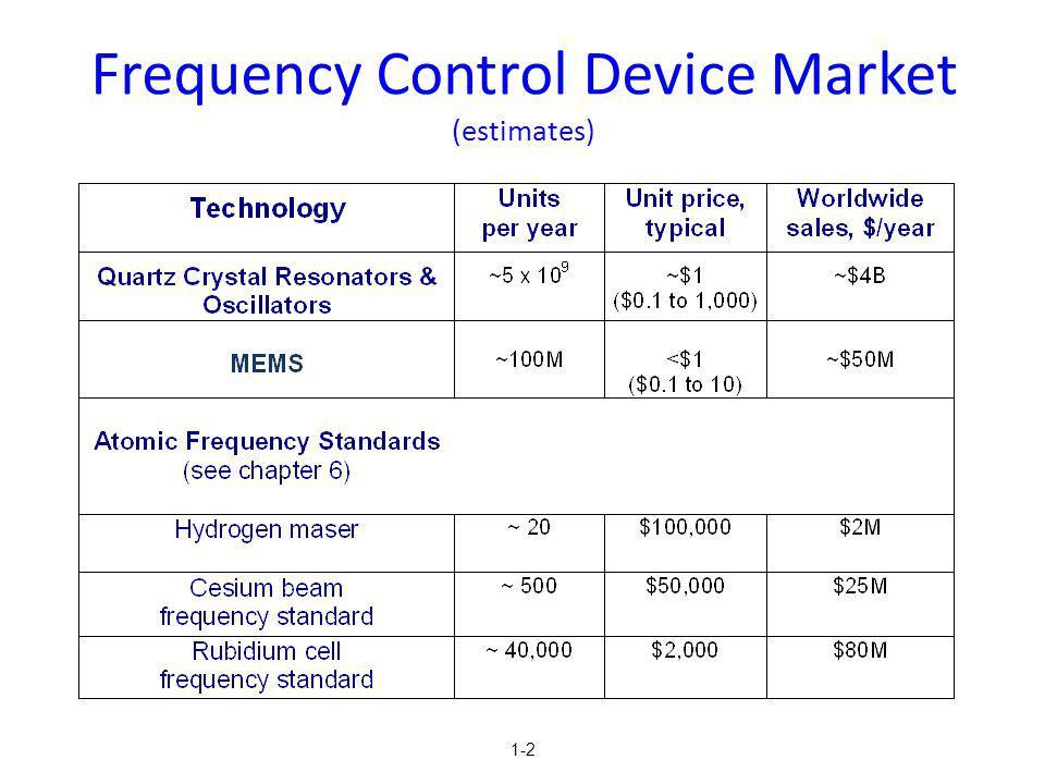 1-2 Frequency Control Device Market (estimates)