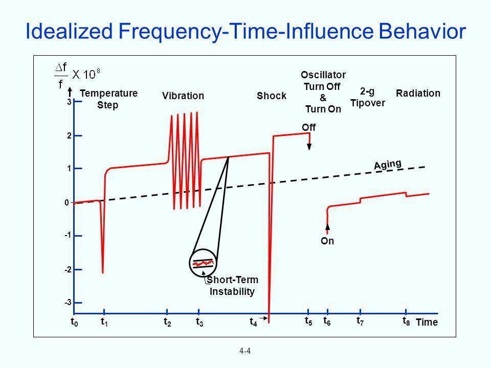 4-4 3 2 1 0 -2 -3 t0t0 t1t1 t2t2 t3t3 t4t4 Temperature Step VibrationShock Oscillator Turn Off & Turn On 2-g Tipover Radiation Time t5t5 t6t6 t7t7 t8t