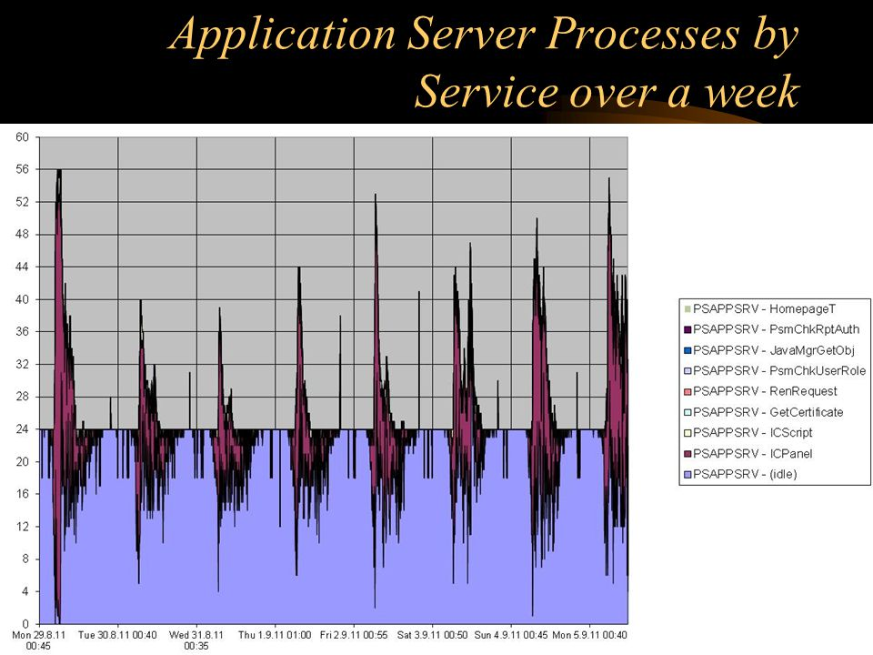 Application Server Processes by Service over a week UKOUG2012 - Performance Tuning for PeopleSoft Administrators ©2012 www.go-faster.co.uk 25