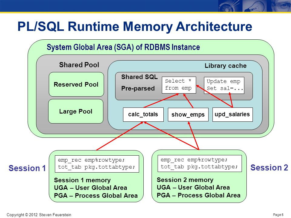 Copyright © 2012 Steven Feuerstein Page 5 System Global Area (SGA) of RDBMS Instance PL/SQL Runtime Memory Architecture Shared Pool Large Pool Reserve