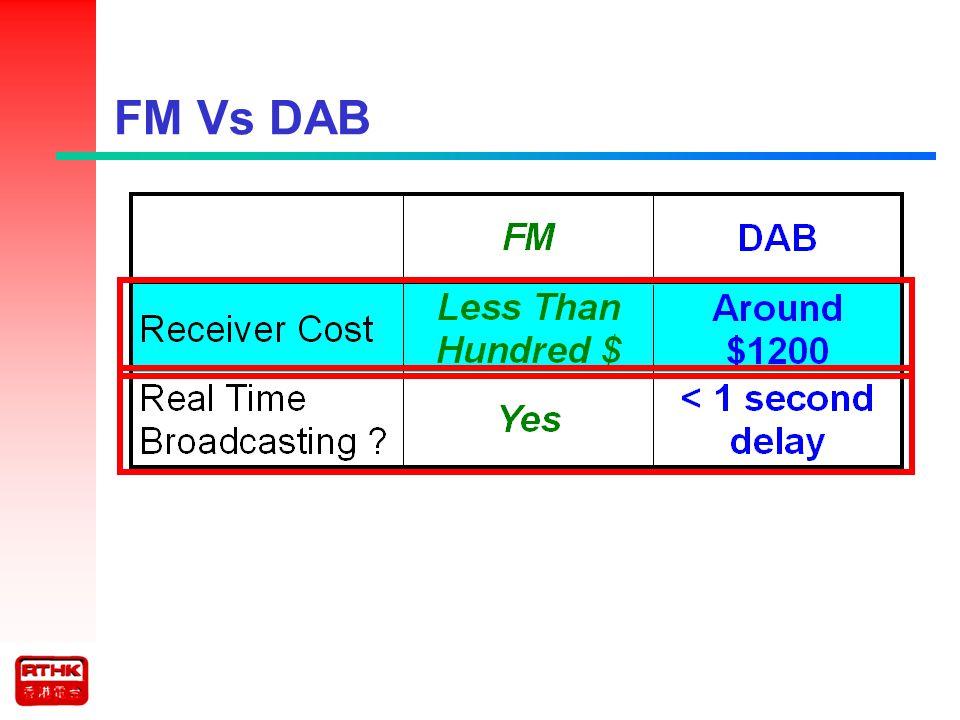 FM Vs DAB