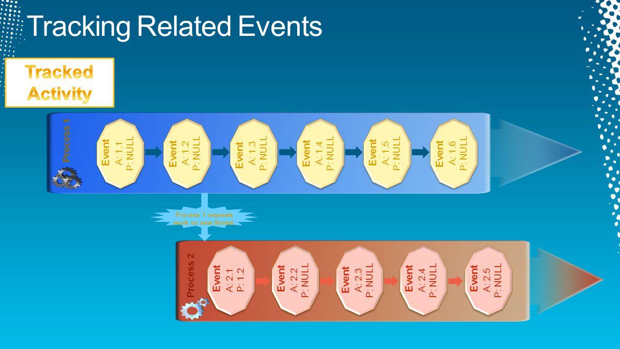 Process 1 Event A: 1.1 P: NULL Process 2 Event A: 2.1 P: 1.2 Event A: 1.2 P: NULL Event A: 2.2 P: NULL Event A: 1.3 P: NULL Event A: 1.4 P: NULL Event A: 1.5 P: NULL Event A: 1.6 P: NULL Event A: 2.3 P: NULL Event A: 2.4 P: NULL Event A: 2.5 P: NULL Process 1 requests work on new thread.