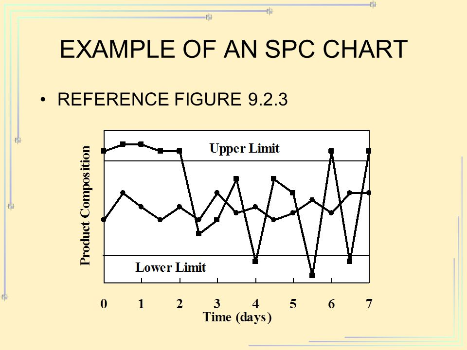 EXAMPLE OF AN SPC CHART REFERENCE FIGURE 9.2.3
