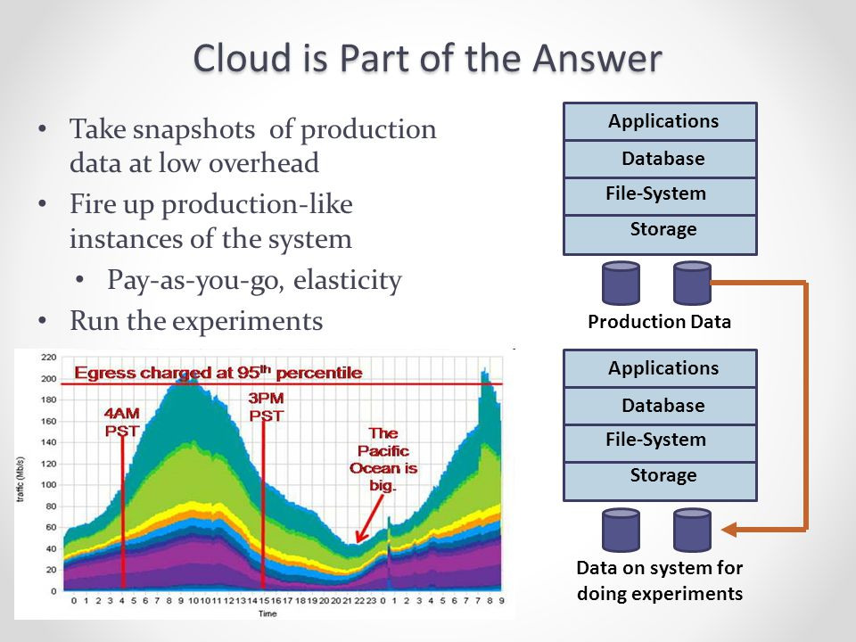 Cloud is Part of the Answer Take snapshots of production data at low overhead Fire up production-like instances of the system Pay-as-you-go, elasticity Run the experiments Production Data Applications File-System Storage Database Applications File-System Storage Database Data on system for doing experiments