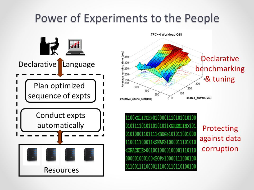 Power of Experiments to the People Resources Declarative Language Plan optimized sequence of expts Conduct expts automatically Declarative benchmarking & tuning Protecting against data corruption