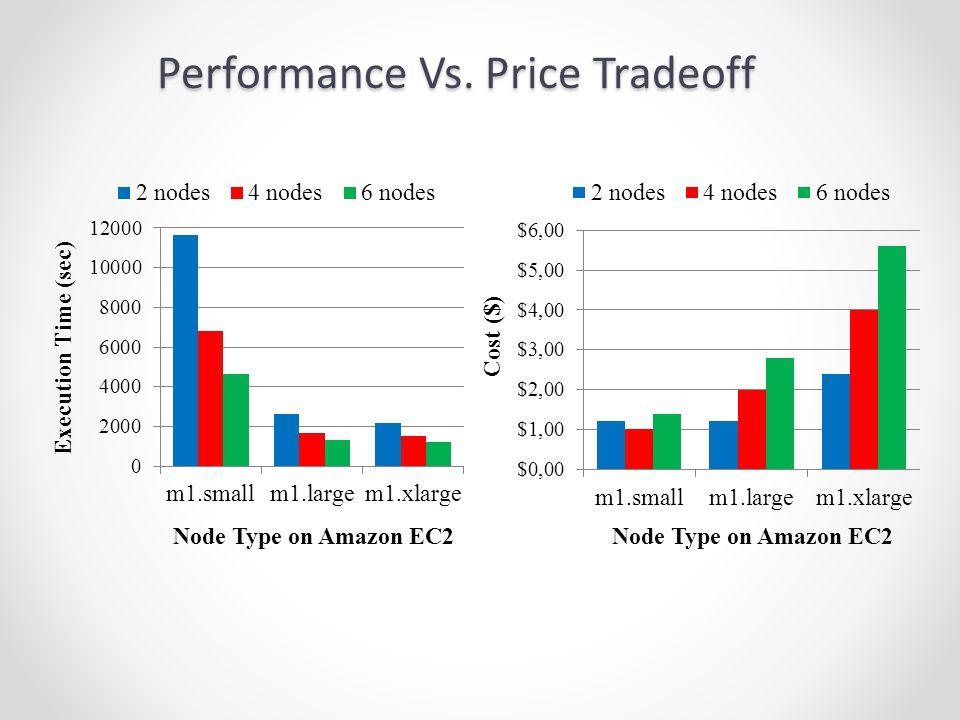 Performance Vs. Price Tradeoff