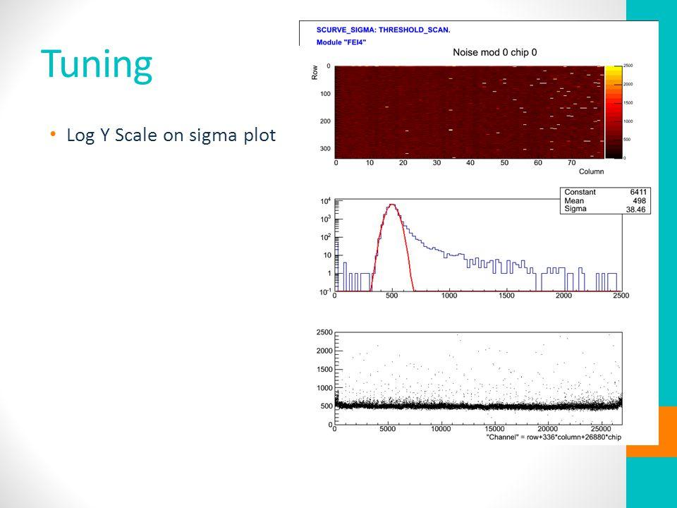 Tuning Log Y Scale on sigma plot