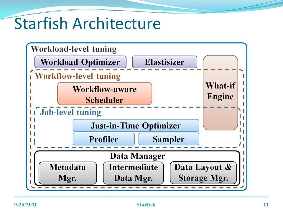 Starfish Architecture 9/26/201111Starfish