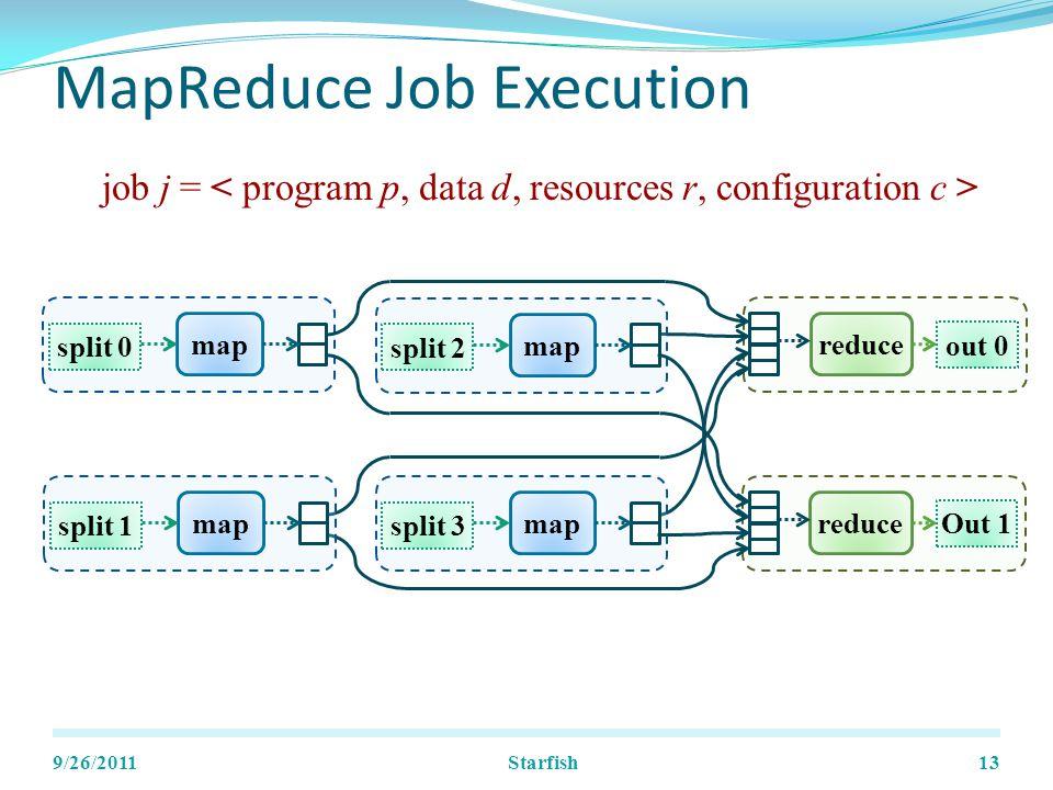 MapReduce Job Execution 9/26/201113 split 0 map out 0 reduce split 2 map split 1 map split 3 map Out 1 reduce job j = Starfish
