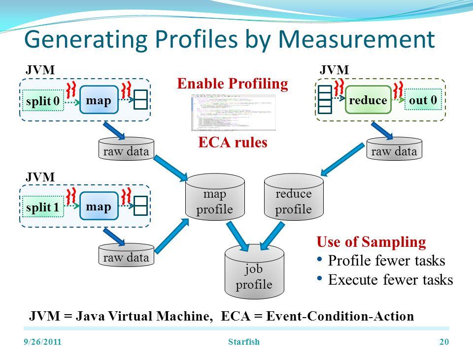 Generating Profiles by Measurement 9/26/201120 split 0 map out 0 reduce split 1 map raw data map profile reduce profile job profile Use of Sampling Profile fewer tasks Execute fewer tasks JVM = Java Virtual Machine, ECA = Event-Condition-Action JVM Enable Profiling ECA rules Starfish