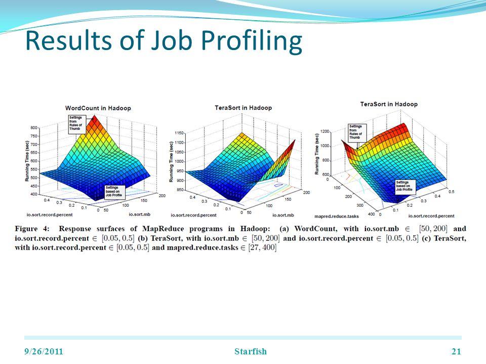 Results of Job Profiling 9/26/2011Starfish21