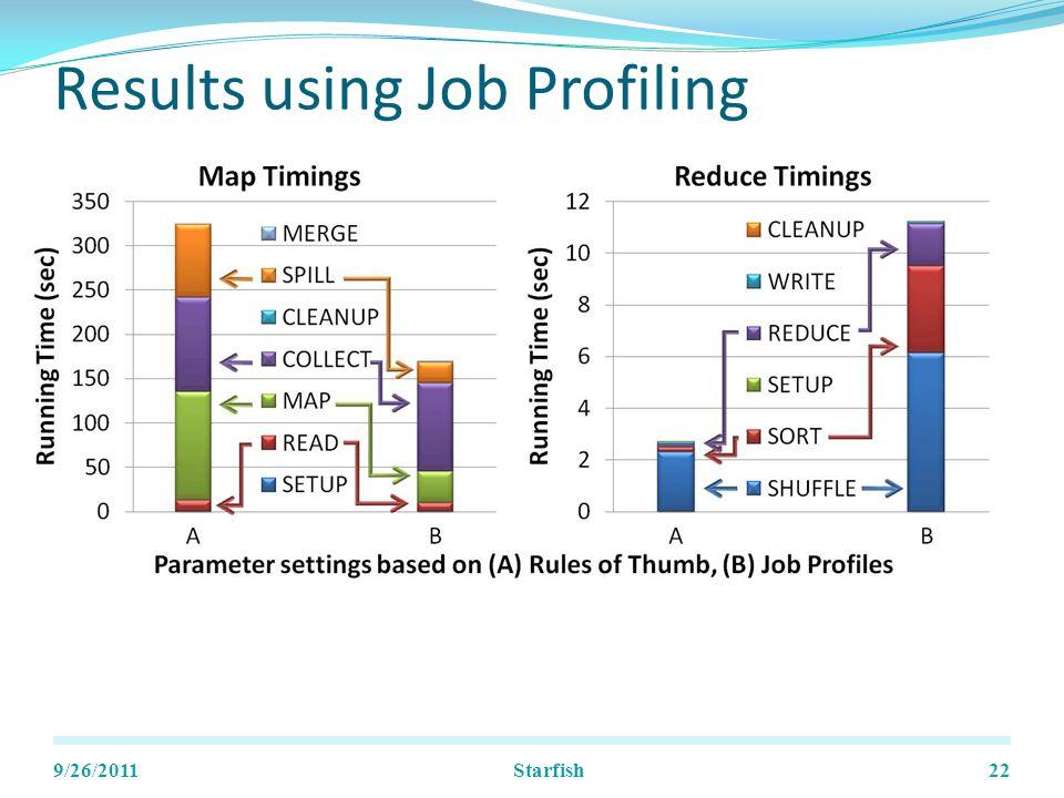 Results using Job Profiling 9/26/2011Starfish22