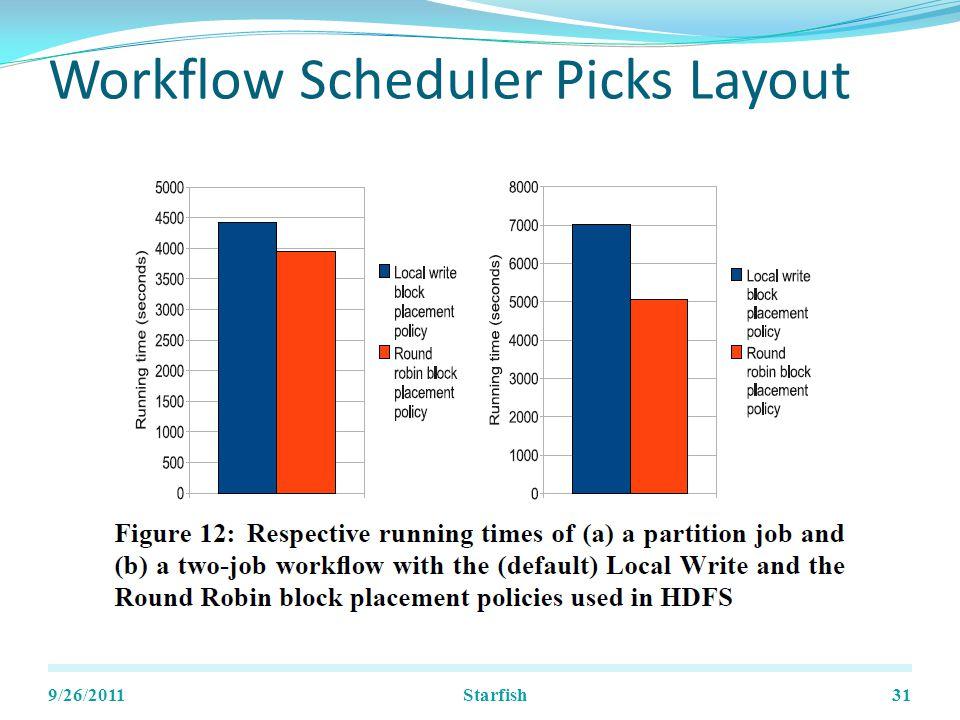 Workflow Scheduler Picks Layout 9/26/2011Starfish31