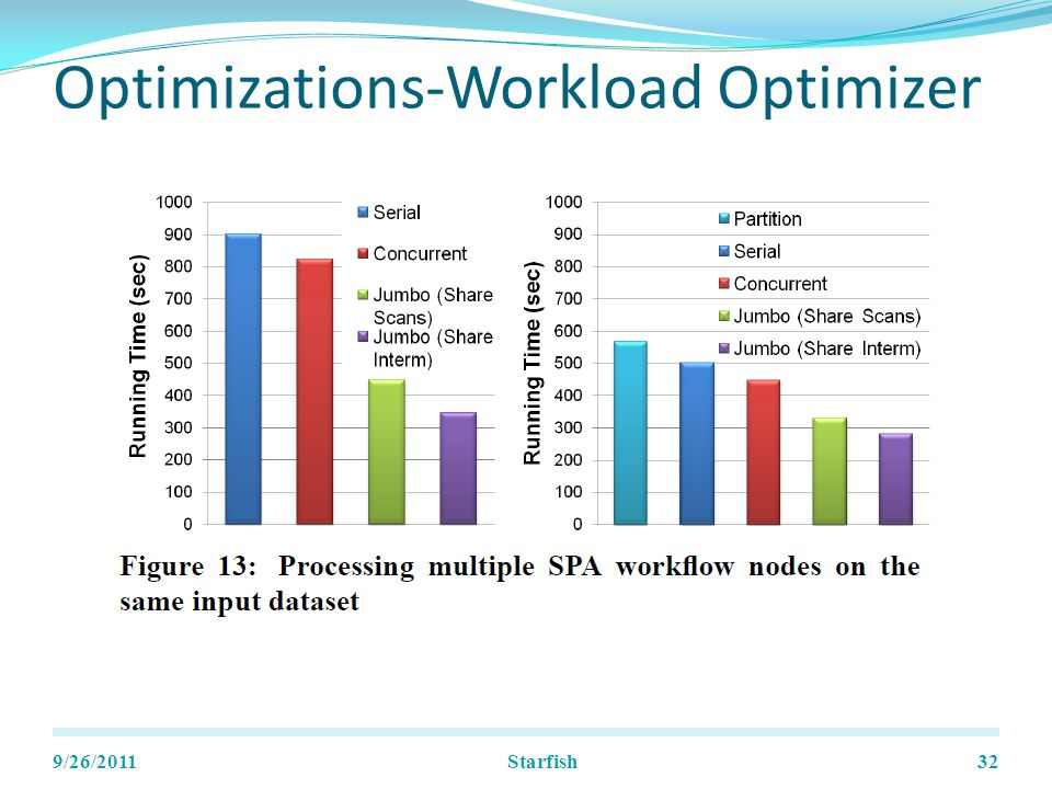 Optimizations-Workload Optimizer 9/26/2011Starfish32