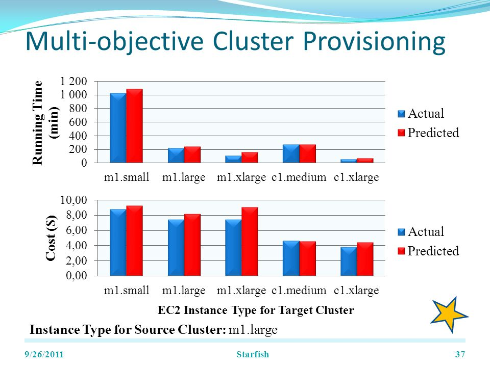 Multi-objective Cluster Provisioning 9/26/201137 Instance Type for Source Cluster: m1.large Starfish